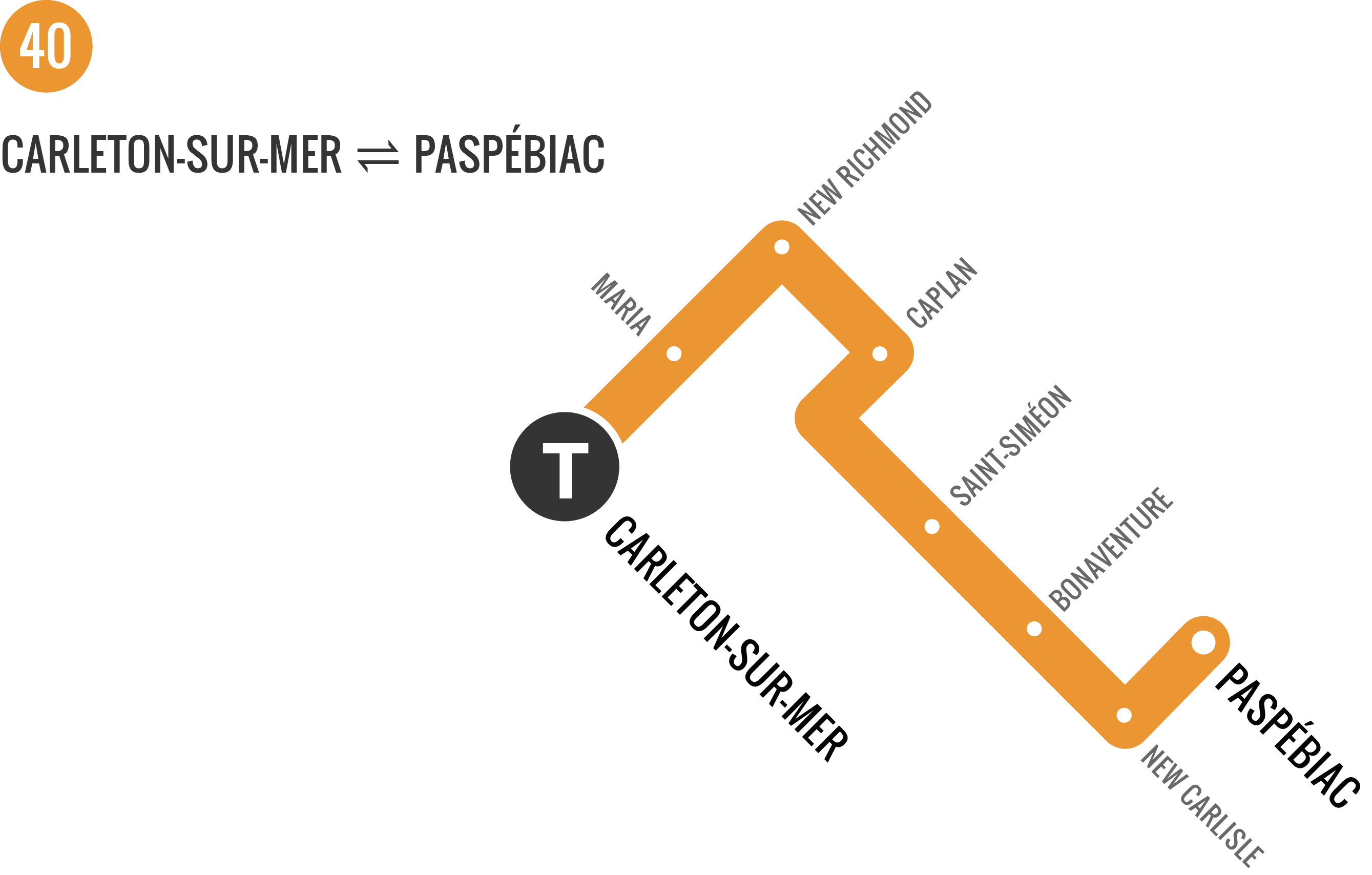Plan for route